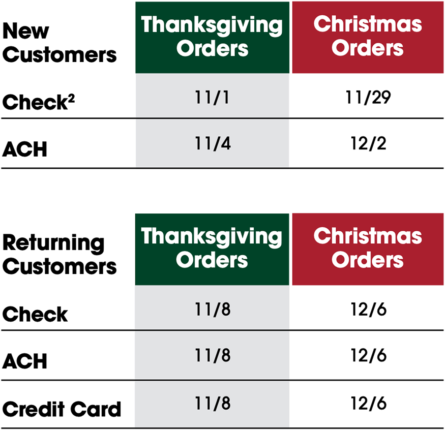 holiday-delivery-date-open-loop